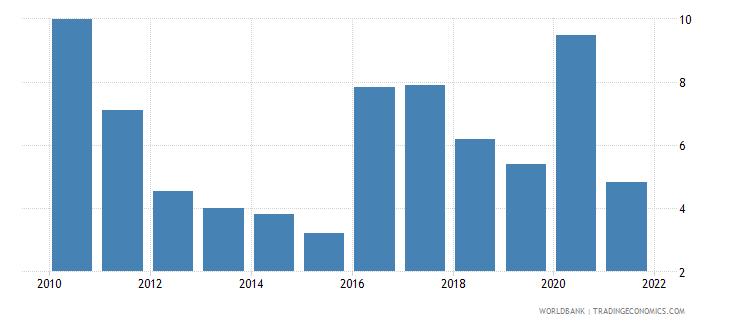 tajikistan total debt service percent of gni wb data