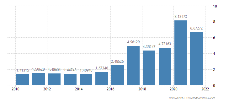 tajikistan total reserves in months of imports wb data