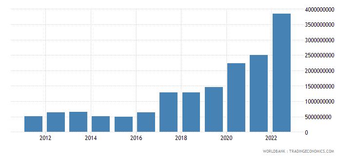 tajikistan total reserves includes gold us dollar wb data
