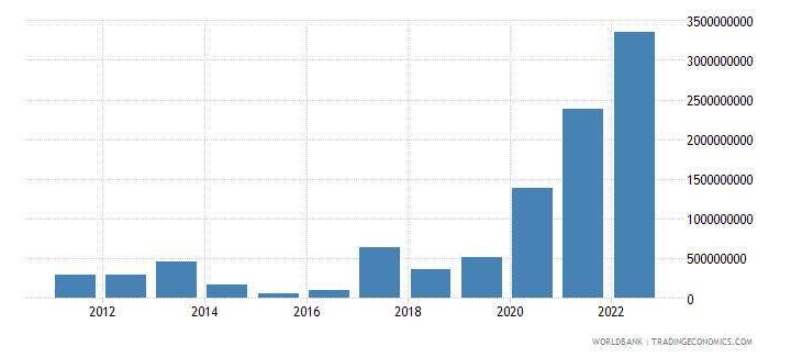 tajikistan total reserves minus gold us dollar wb data