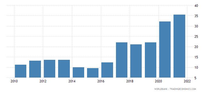 tajikistan total reserves percent of total external debt wb data