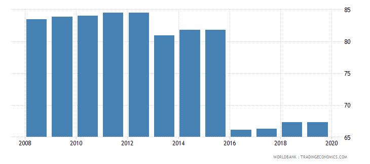 tajikistan total tax rate percent of profit wb data
