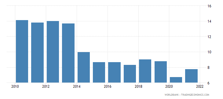 tajikistan trade in services percent of gdp wb data