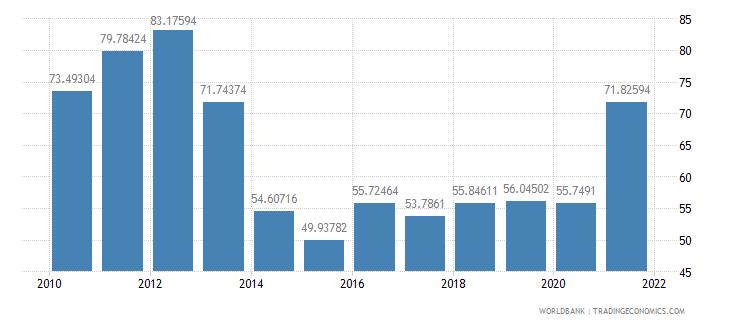 tajikistan trade percent of gdp wb data