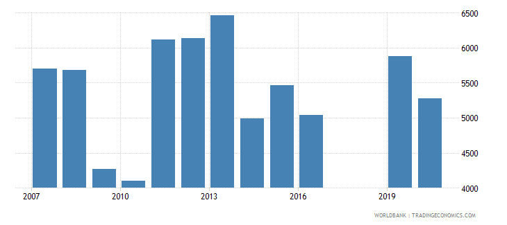 tajikistan trademark applications nonresident by count wb data
