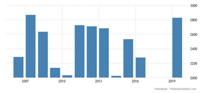 tajikistan trademark applications total wb data