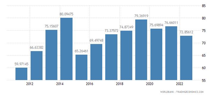 tajikistan transport services percent of service exports bop wb data