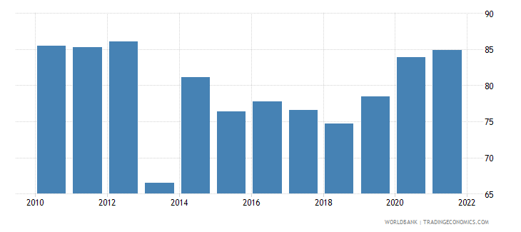 tajikistan transport services percent of service imports bop wb data