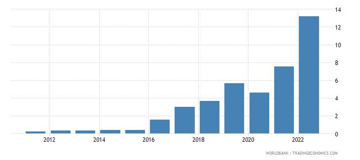 tajikistan travel services percent of service exports bop wb data