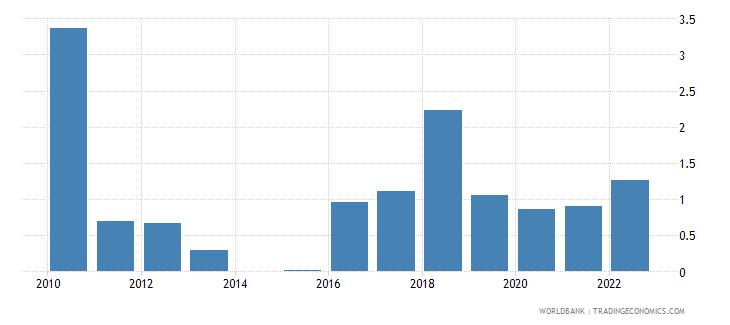tajikistan travel services percent of service imports bop wb data