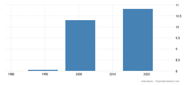 tajikistan uis mean years of schooling of the population age 25 female wb data