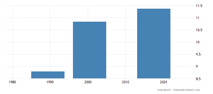 tajikistan uis mean years of schooling of the population age 25 total wb data