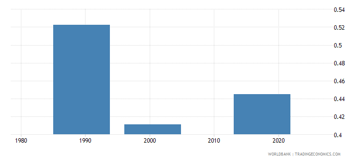 tajikistan uis percentage of population age 25 with at least a completed short cycle tertiary degree isced 5 or higher gender parity index wb data
