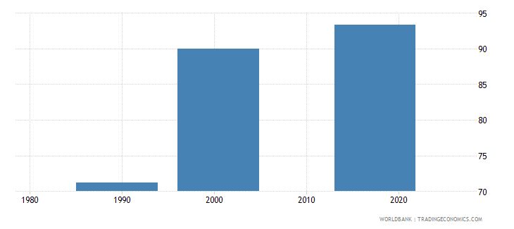 tajikistan uis percentage of population age 25 with at least completed lower secondary education isced 2 or higher female wb data
