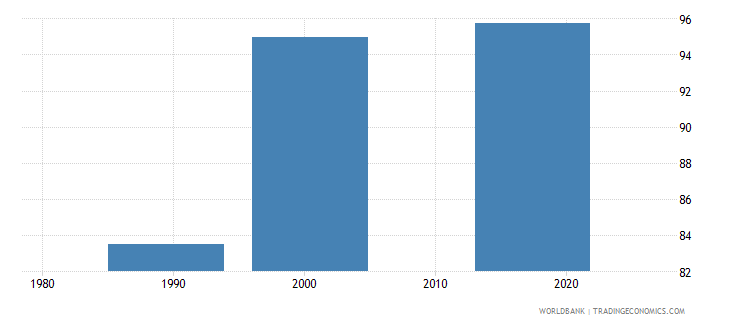 tajikistan uis percentage of population age 25 with at least completed lower secondary education isced 2 or higher male wb data
