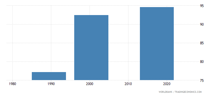 tajikistan uis percentage of population age 25 with at least completed lower secondary education isced 2 or higher total wb data