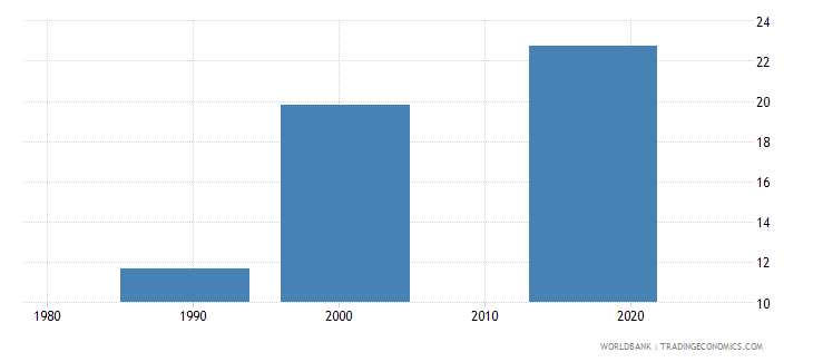 tajikistan uis percentage of population age 25 with at least completed post secondary education isced 4 or higher total wb data