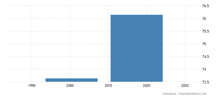 tajikistan uis percentage of population age 25 with at least completed upper secondary education isced 3 or higher female wb data