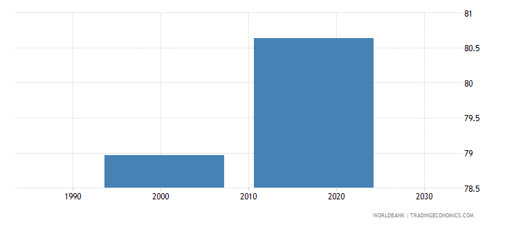 tajikistan uis percentage of population age 25 with at least completed upper secondary education isced 3 or higher total wb data
