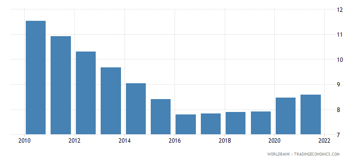 tajikistan unemployment male percent of male labor force modeled ilo estimate wb data