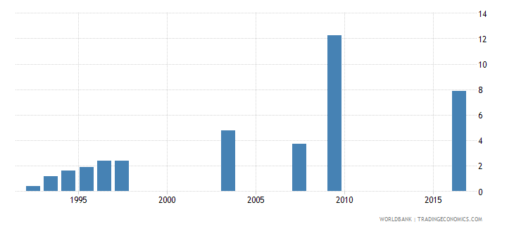 tajikistan unemployment male percent of male labor force national estimate wb data
