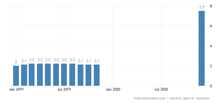 Tajikistan Unemployment Rate