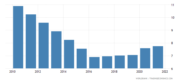 tajikistan unemployment total percent of total labor force modeled ilo estimate wb data
