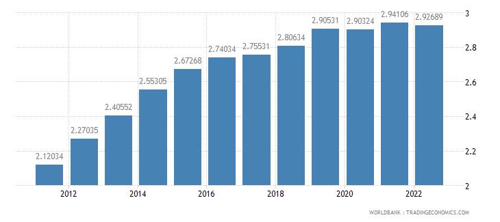 tajikistan urban population growth annual percent wb data