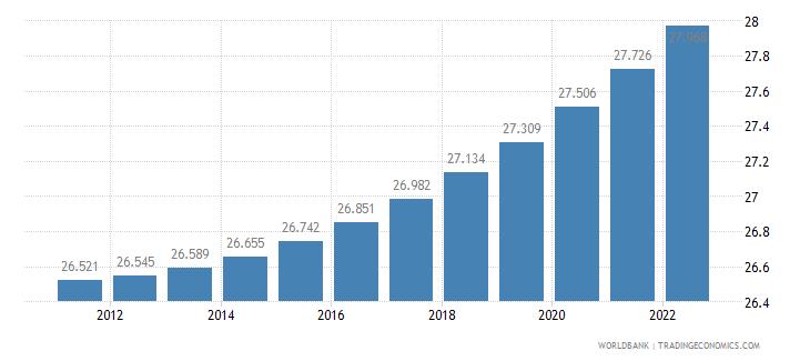tajikistan urban population percent of total wb data