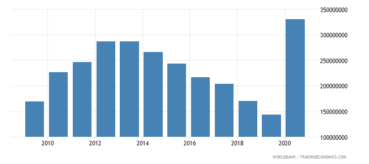 tajikistan use of imf credit dod us dollar wb data