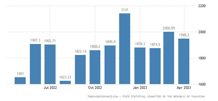 Tajikistan Average Monthly Wages