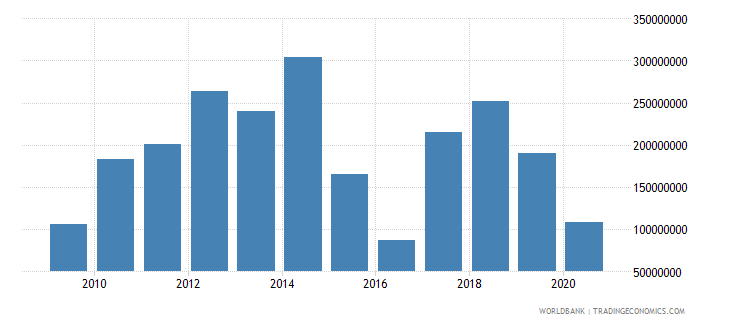 tajikistan workers remittances and compensation of employees paid us dollar wb data