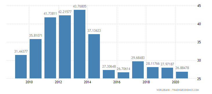 tajikistan workers remittances and compensation of employees received percent of gdp wb data
