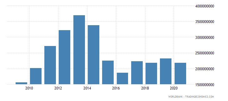 tajikistan workers remittances and compensation of employees received us dollar wb data