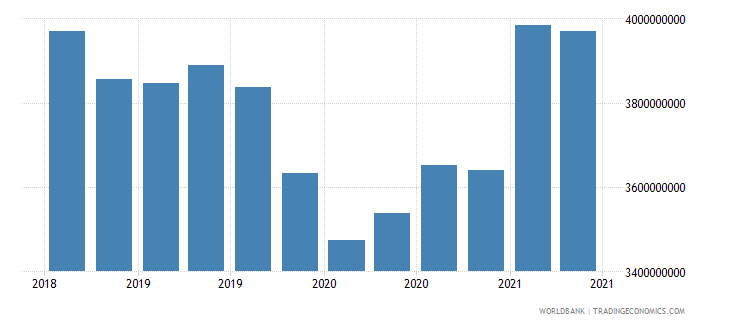 tanzania 02_cross border loans from bis banks to nonbanks wb data