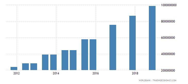 tanzania 04_official bilateral loans aid loans wb data