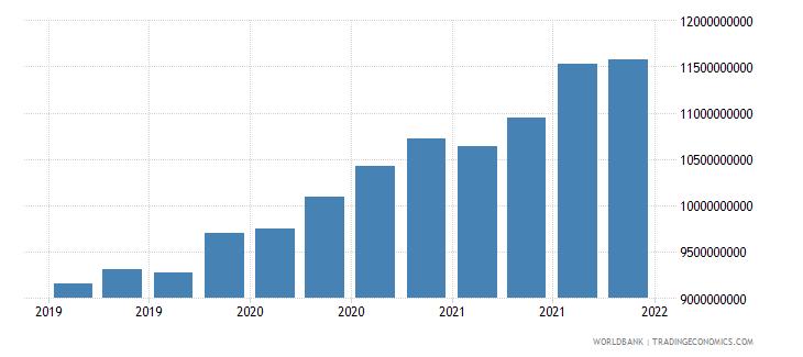 tanzania 06_multilateral loans total wb data