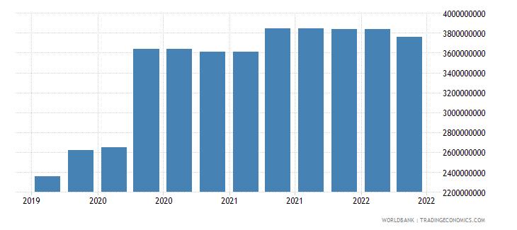 tanzania 09_insured export credit exposures berne union wb data