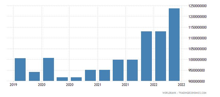 tanzania 10_insured export credit exposures short term bu wb data