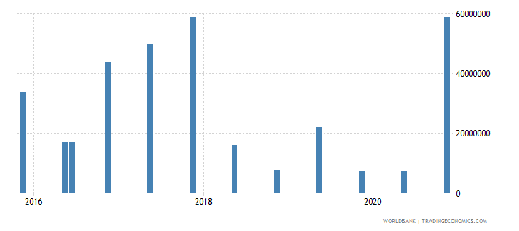 tanzania 15_debt securities held by nonresidents total short term wb data
