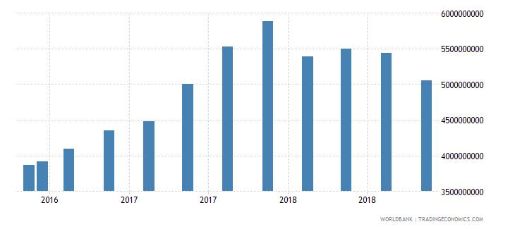 tanzania 24_international reserves excluding gold wb data