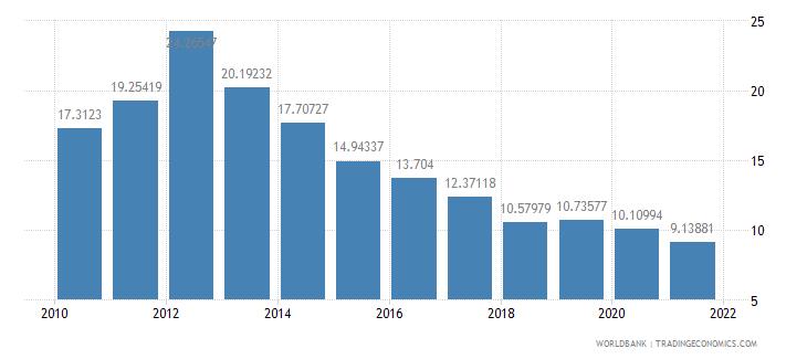 tanzania adjusted savings consumption of fixed capital percent of gni wb data