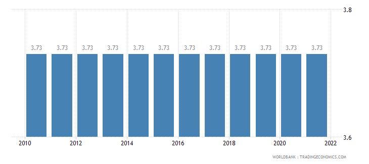 tanzania adjusted savings education expenditure percent of gni wb data