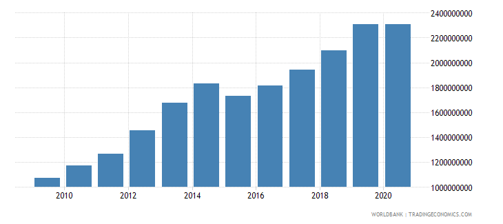 tanzania adjusted savings education expenditure us dollar wb data