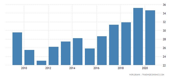 tanzania adjusted savings gross savings percent of gni wb data