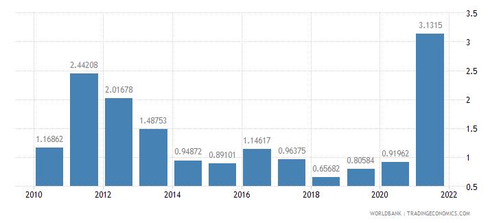 tanzania adjusted savings mineral depletion percent of gni wb data