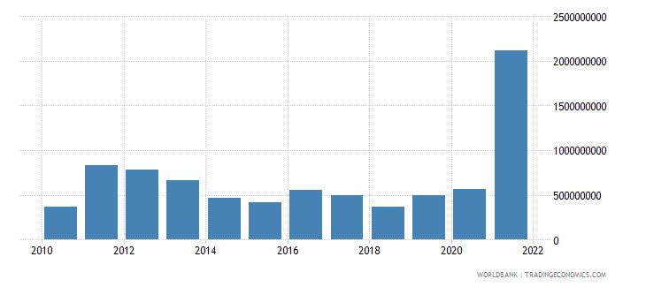 tanzania adjusted savings mineral depletion us dollar wb data