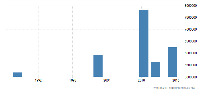 tanzania adult illiterate population 15 years both sexes number wb data