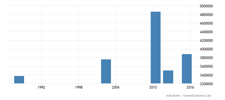 tanzania adult illiterate population 15 years female number wb data