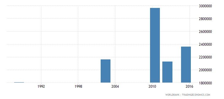 tanzania adult illiterate population 15 years male number wb data